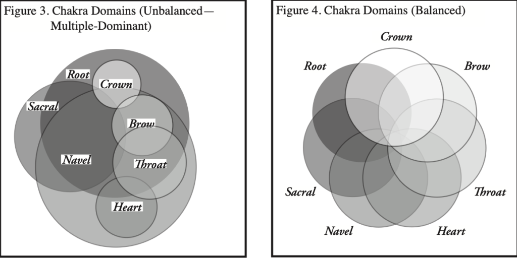 chart showing unbalanced and balanced chakra models from the international journal of transpersonal studies