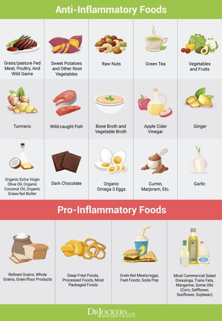 anti-inflammatory food chart